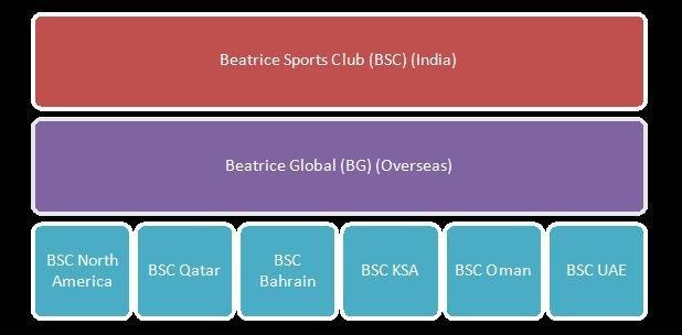 BSC Org Chart